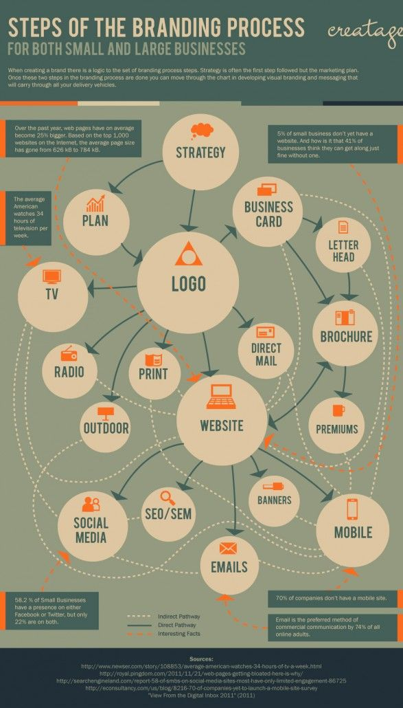 Steps of the Branding Process for Both Small & Large Businesses. #Infographic