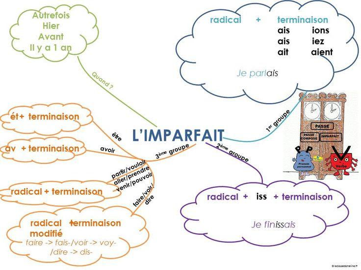Cartes mentales EDL - La classe d'Ameline