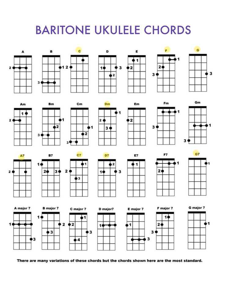 Ukulele 4 Chord Song Gallery Piano Chord Chart With Finger Positions