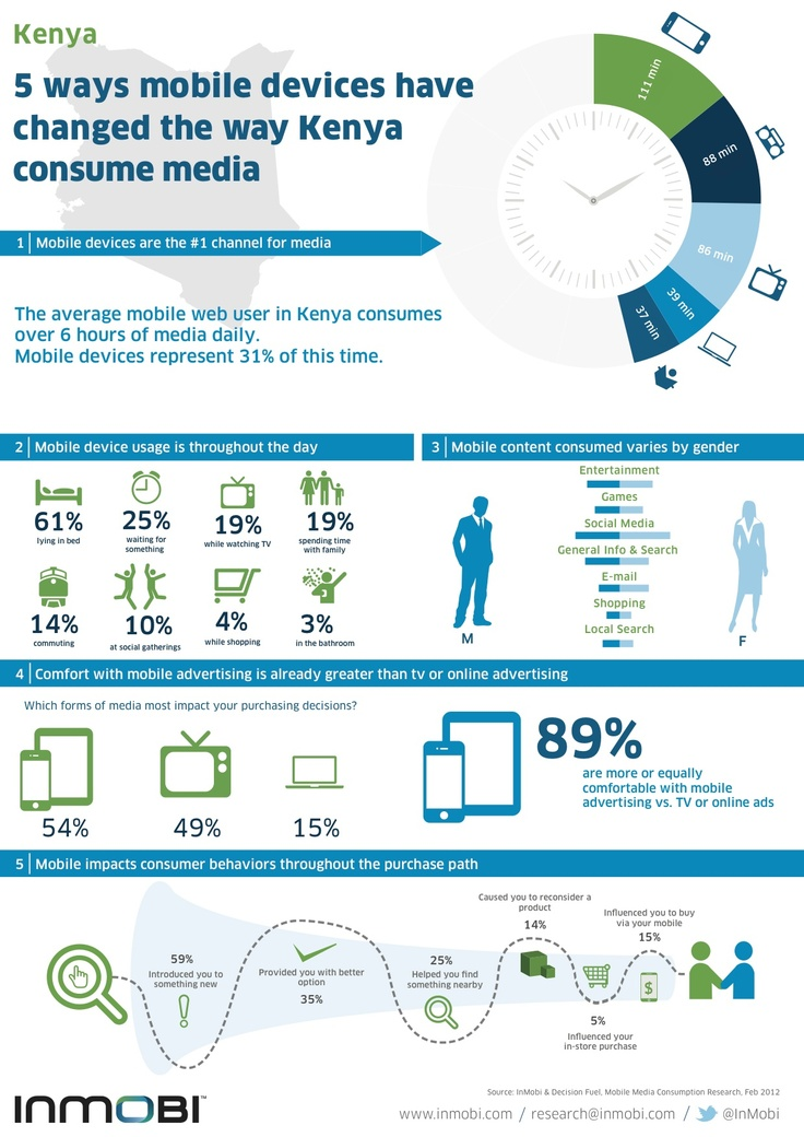 17 best images about digital marketing infographics on pinterest advertising facebook and the - Tv und mediamobel ...