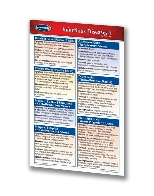 This Quick Reference guide chart outlines symptoms, diagnosis, treatment, and special precautions for 15 different diseases (e.g., botulism, common cold, herpes simplex, influenza, mumps).