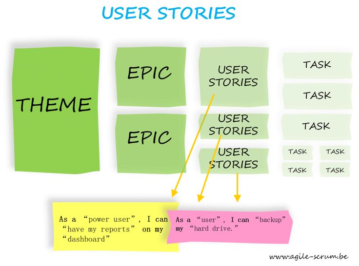 Afbeeldingsresultaat voor venndiagram user story sprint epic