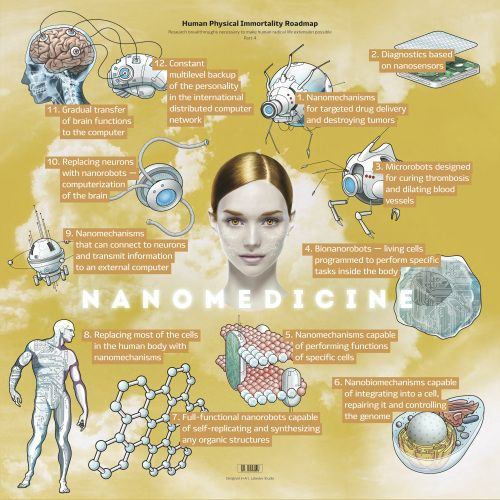Nanomedicine roadmap.