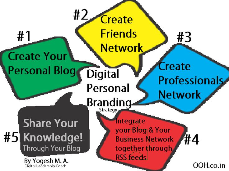 InfoGraphic - Digital Personal Branding Strategy for Busy  Expert - branding strategy