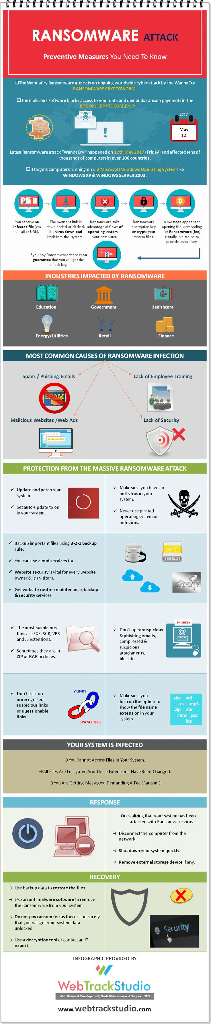 What is Ransomware & Prevention Tips