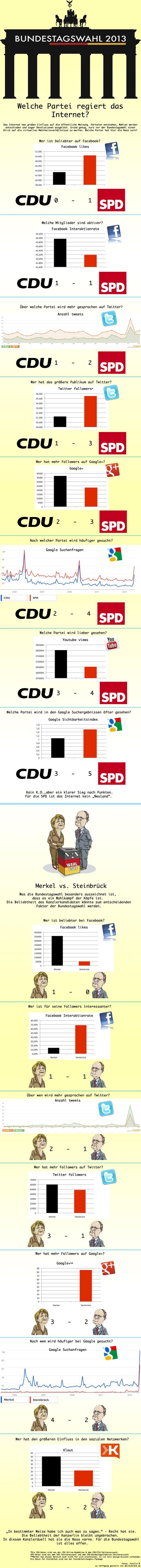Bundestagswahl 2013 - wer dominiert das Internet?  weitere Informationen auf http://www.deineankleide.de/blog/bundestagswahl2013/
