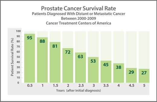 Prostate cancer survival rate...