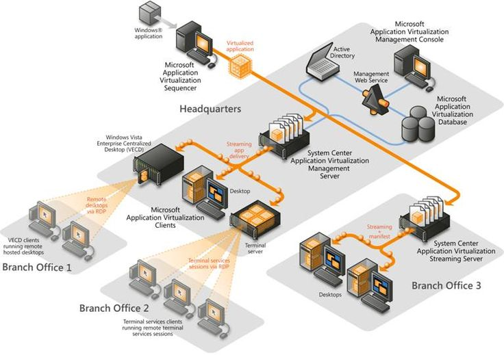 App-V Deployment Diagram