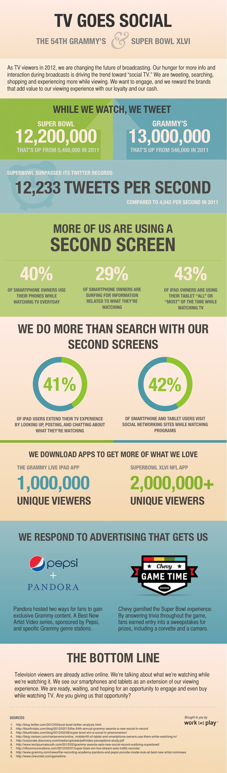 Great #infographic by @AWolk on #SocialTV and #SecondScreen