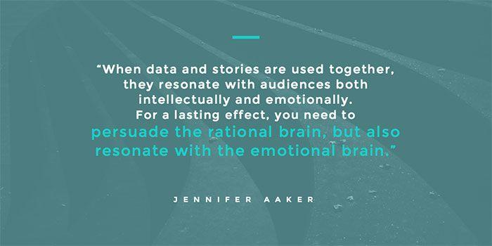 """Content Marketing heißt Ratio und Emotio - linke und rechte Hirnhälfte überzeugen: """"Die Zusammenarbeit von Daten und Storys, Quelle: MOZ"""" onlinemarketing.de"""