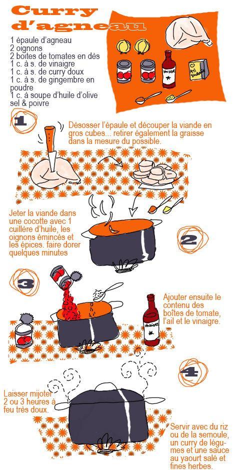 Curry d'agneau - Tambouille.fr