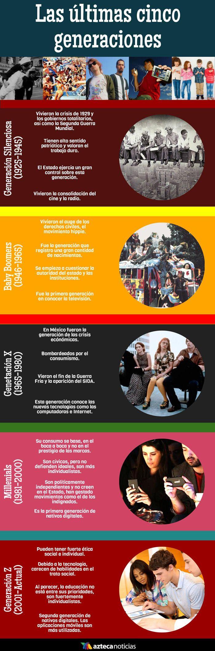 Las últimas cinco generaciones #infografia