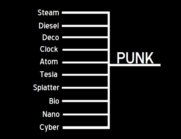 Follow link for descriptions of genres.  thats-not-victorian: Hey, guys!  So, we're all familiar with Cyberpunk and Steampunk, but there are so many more alternate histories/speculative science fiction genres out there!  I came across this handy-dandy infographic and figured I could share a bit of these punk genres for anyone interested.