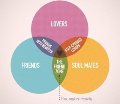 Relationships: Life, Friends, Quotes, Funny, Friend Zone, Things, Friend Chart