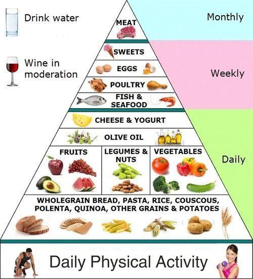 Mediterranean Style Diet Menu: Best 25+ Mediterranean Diet Pyramid Ideas On Pinterest