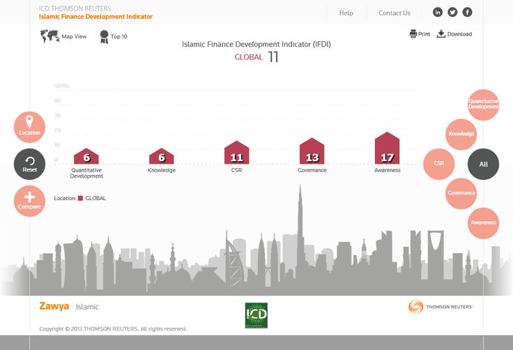 #islamicfinance IFDI( Islamic Finance development Indicator)