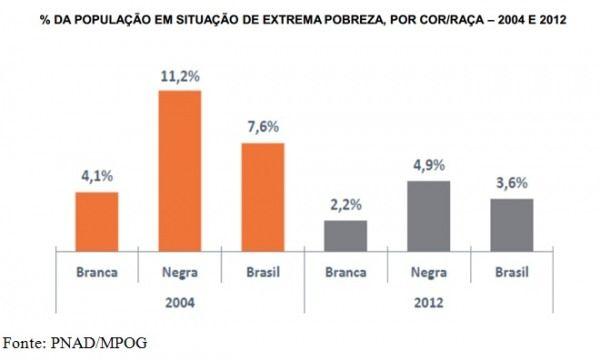 Resultado de imagem para graficos que mostram a desigualdade racial no brasil