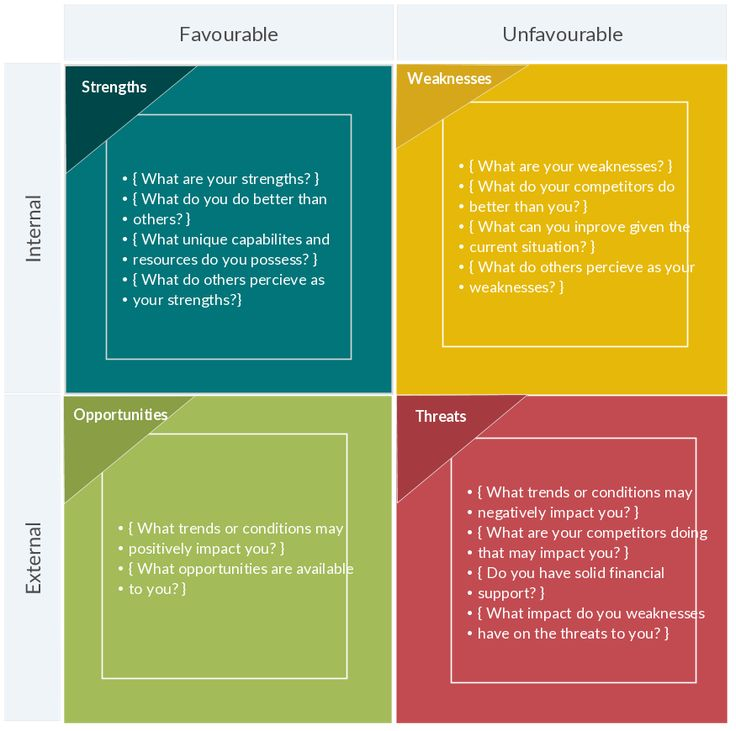 Colorful SWOT analysis templates available at Creately