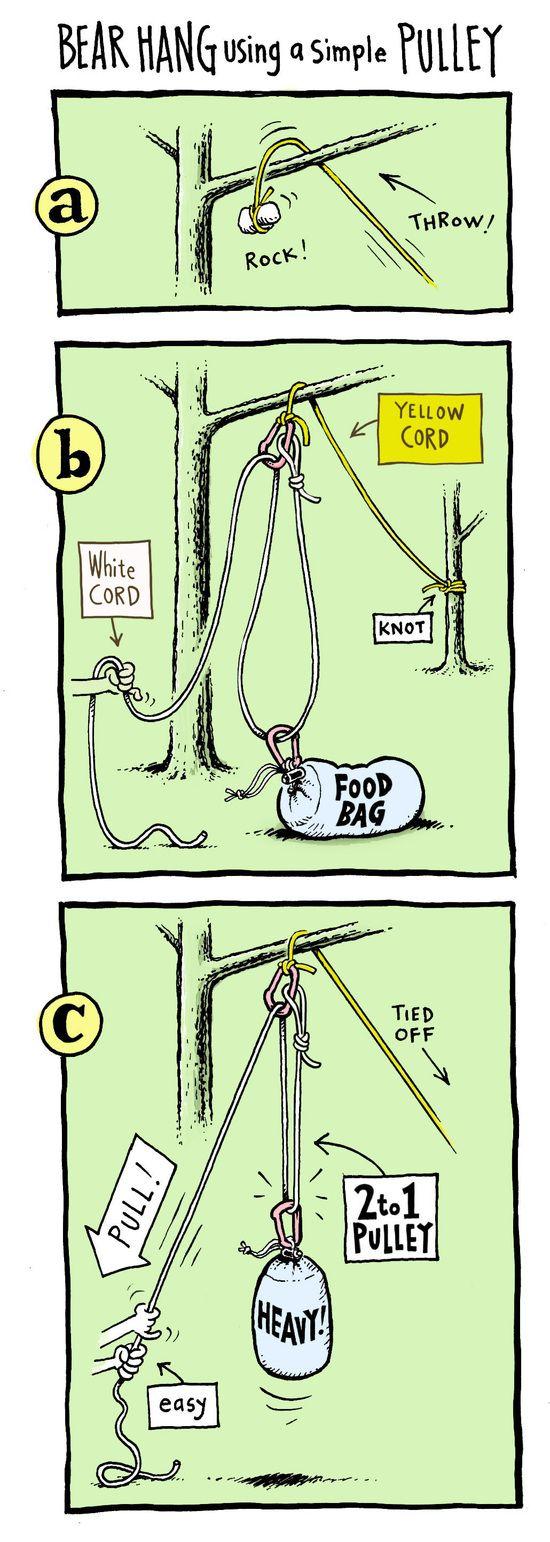 Bear Hang Using A Simple Pulley
