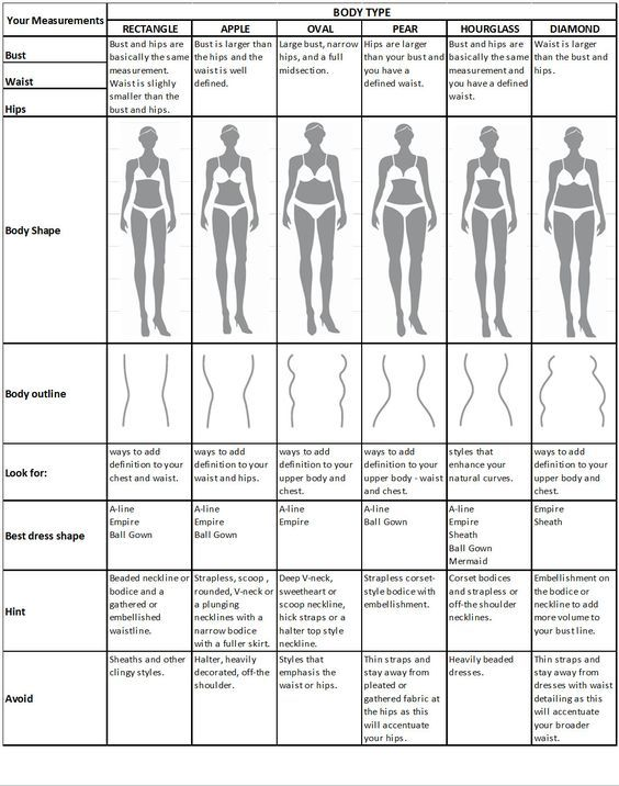 Stacey's Prom Tip! Which dress will fit your body shape the best?! Here is your guide girls!! #promdress