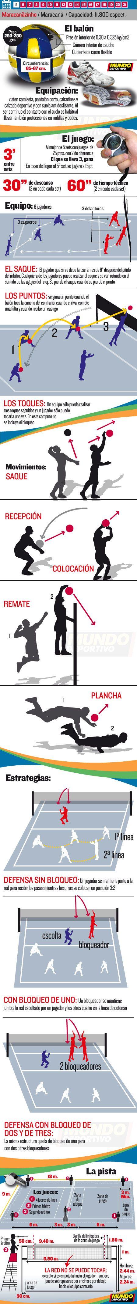 Voleibol en las Olimpíadas de Río 2016. Las reglas básicas del voleibol, el calendario y toda la competición en mundodeportivo.com