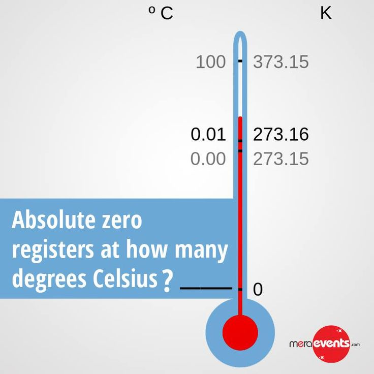 Absolute zero registers at how many degree Celsius ?? #Meraevents #Temperature
