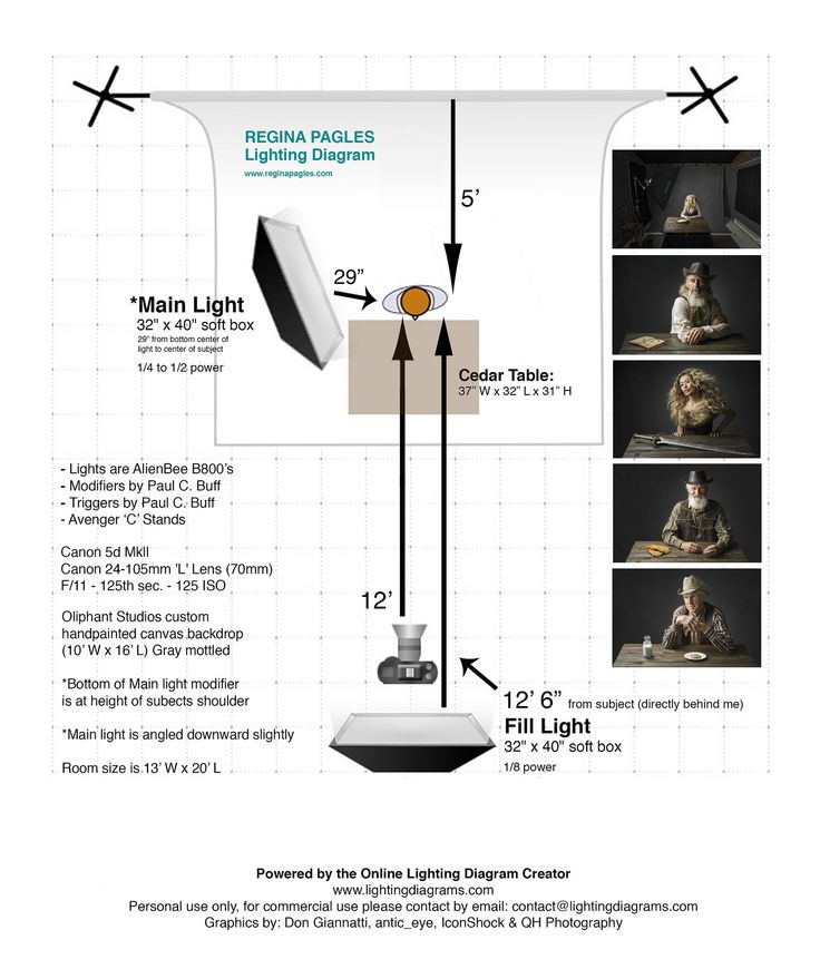 Portrait Lighting Diagram: 17 Best Images About Lighting Setup On Pinterest
