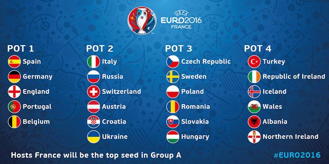 UEFA Euro 2016 France: Preparados para el sorteo