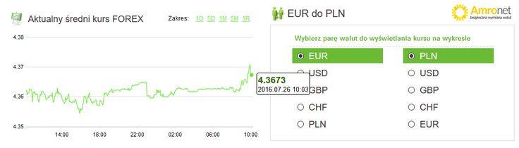 Amronet.pl Ekspert Walutowy.  Waluty, 26.07.2016  Waluty na wczasach?  Obserwacja notowań walut z ostatnich kilku dni pokazuje, że wakacje rozpoczęły się na dobre. Zmiany kursów są nieznaczne. We wtorek o przed godziną dziesiątą za euro płacono 4,3656 złotego, a za dolara amerykańskiego 3,9677 złotego. Więcej na www.amronet.pl. Ekspert www.amronet.pl.