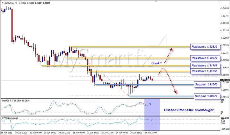Euro turun lagi kah? 25 Juni 2013 more info check this link - demo : http://mysmartfx.com/goto/t1 ; analisa : http://mysmartfx.com/goto/t3 ; Real : http://mysmartfx.com/goto/t0 ; Mysmartfx : http://mysmartfx.com/goto/t2