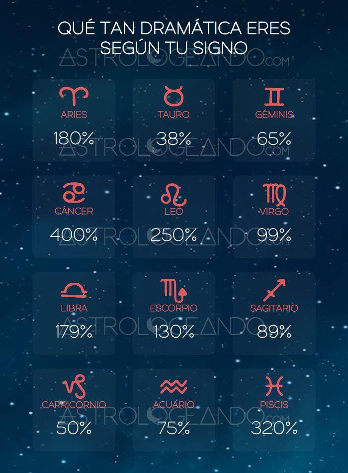 Qué tan dramática eres según tu signo #Astrología #Zodiaco #Astrologeando