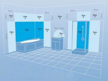 LED badkamer verlichting