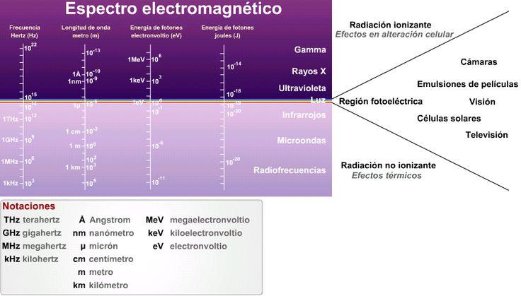 Radiación electromagnética: una radiación electromagnética es un campo eléctrico oscilante asociado a un campo magnético, que viaja a través del espacio mediante ondas. En realidad, la radiación electromagnética tiene una doble naturaleza onda-partícula, ya que está formada por corrientes de fotones que se desplazan por medio de ondas a una velocidad única.