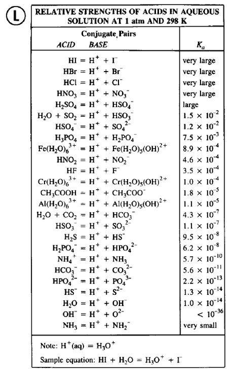 Conjugate acid base pairs (Test 3)