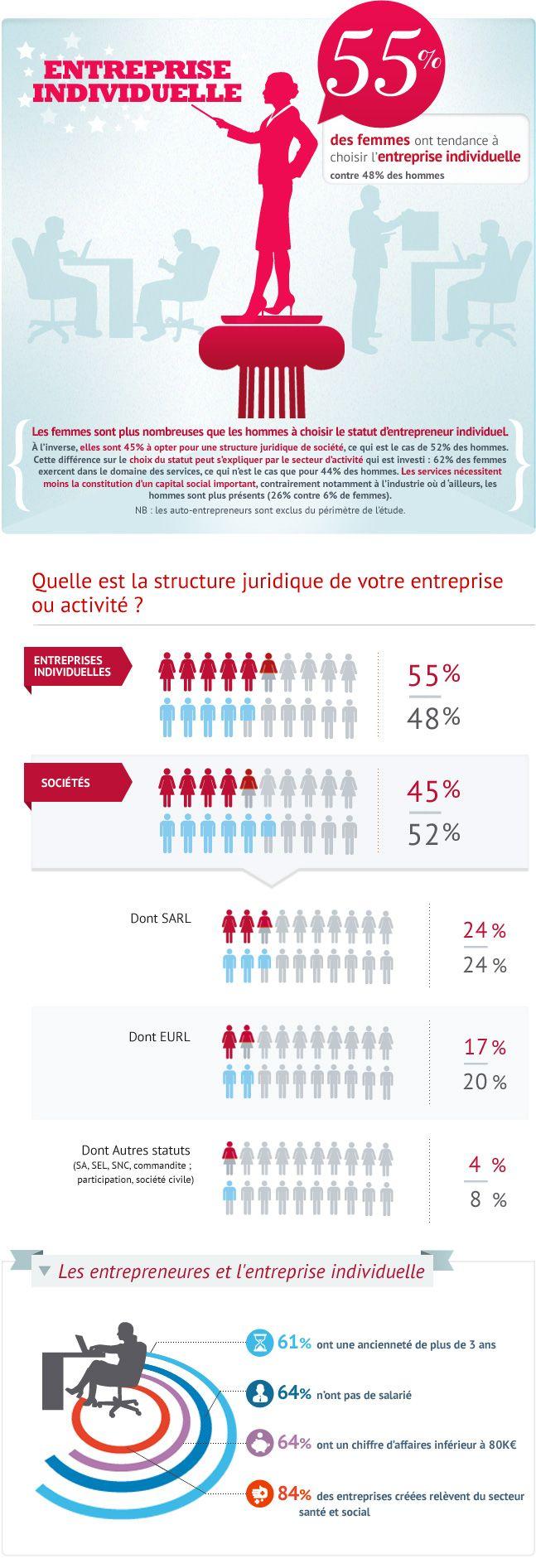 L'entreprenariat individuel, statut privilégié par les femmes