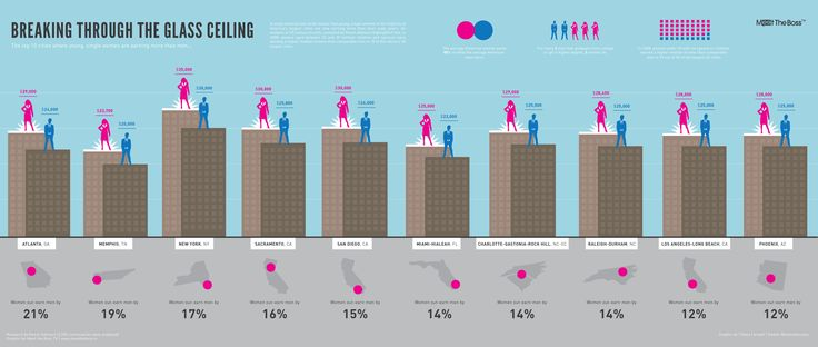 5 Infographics to make you think about gender equality | Fembot