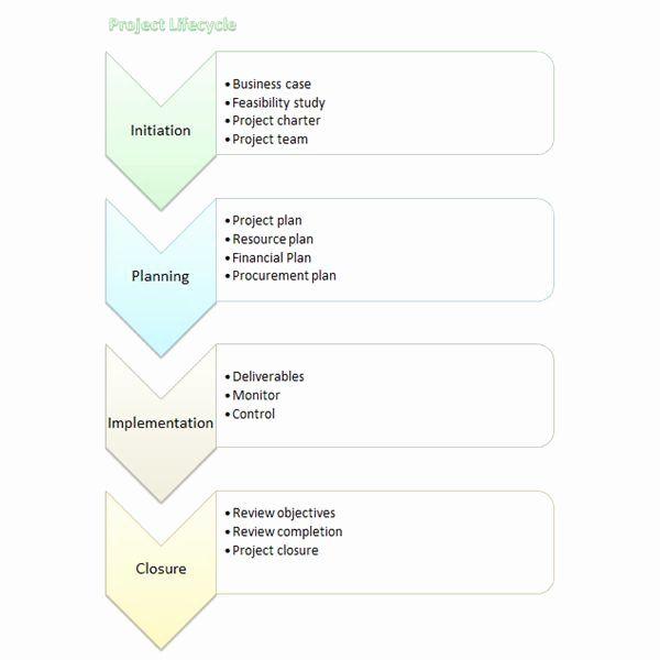 Process Flow Chart Template Word Beautiful Microsoft Word Process Flow Chart Template Word Flowchart Flow Chart Template Flow Chart Process Flow Chart