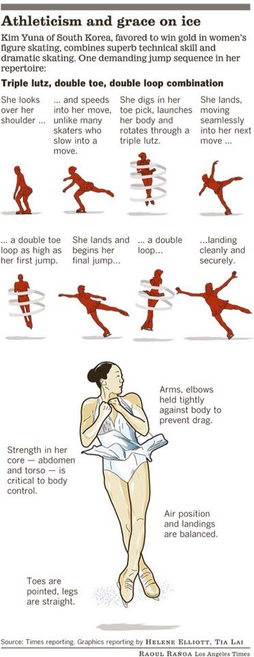 How to do an axel... sooo much strength!