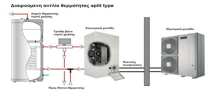 Διαιρούμενη αντλία θερμότητας split type