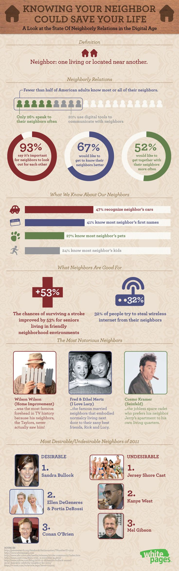 """""""Knowing Your Neighbor Could Save Your Life: A Look at the State of Neighborly Relations in the Digital Age"""" #infographic"""