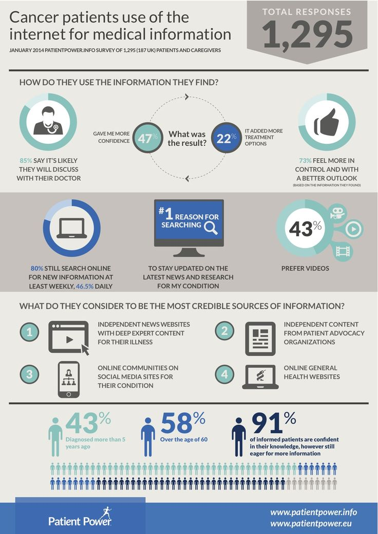Cancer patient use of the internet for medical information