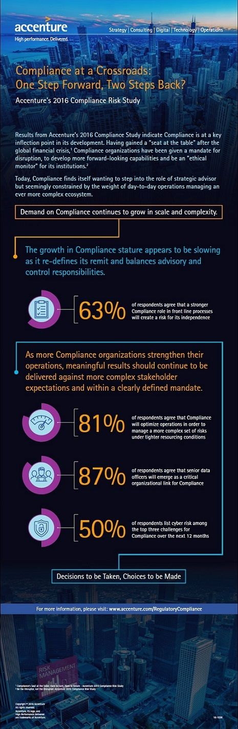 Compliance Function Pressured by Growing Business Demands, Regulatory Complexity and Lagging IT Architecture, According to Accenture Report