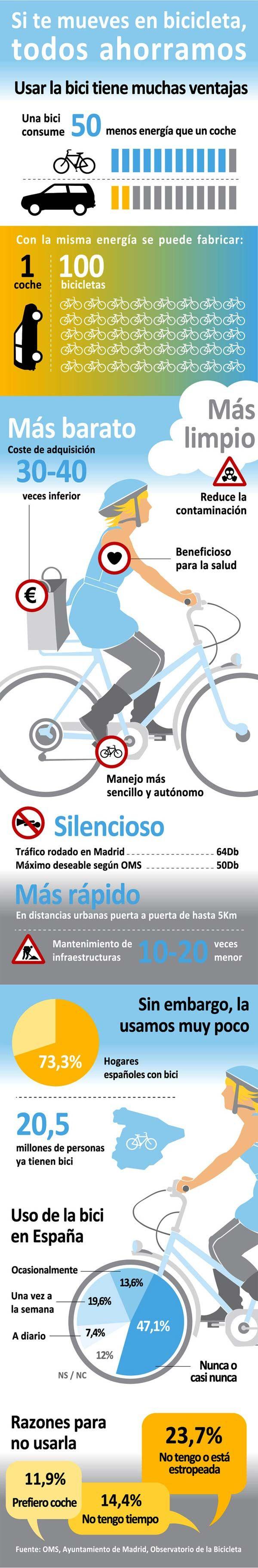 Una infografía sobre las ventajas y el ahorro que supone el uso de una bicicleta