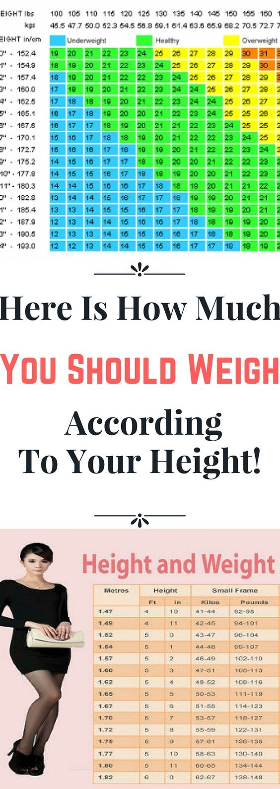 Best 25 height weight charts ideas on pinterest weight charts weight chart for women what is your ideal weight according to your body shape nvjuhfo Choice Image