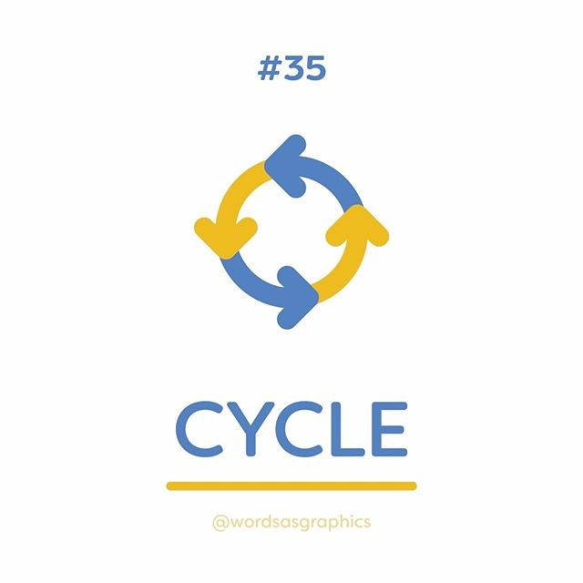 "#34. Cycle. Our first word for the week is 'cycle' which means to ""move in or follow a regularly repeated sequence of events"". Infographics representing cycles, such as the water cycle, are typically illustrated with a thickly stroked circle with each interval or step marked with an arrow showing the direction or flow of the cycle. I've used this as the basis for my graphic. Other words that could be depicted from this graphic are: - revolution - revolve - repeat - rotate - flow What word/s…"