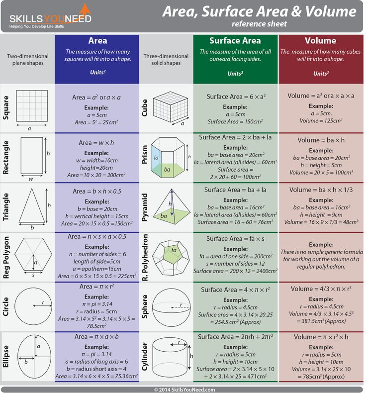Area, Surface Area and Volume Reference Sheet