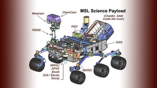 Diagram of Mars Science Laboratory Curiosity