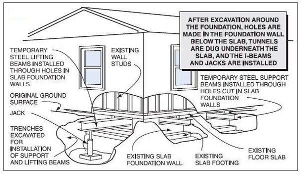 18 best fixing front porch shallow foundation images on
