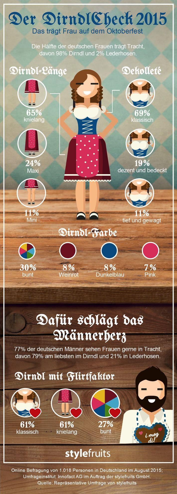 Dirndl Check 2015: So sieht die perfekte Tracht für die Wiesn 2015 aus #Oktoberfest #Dirndl #Wiesn