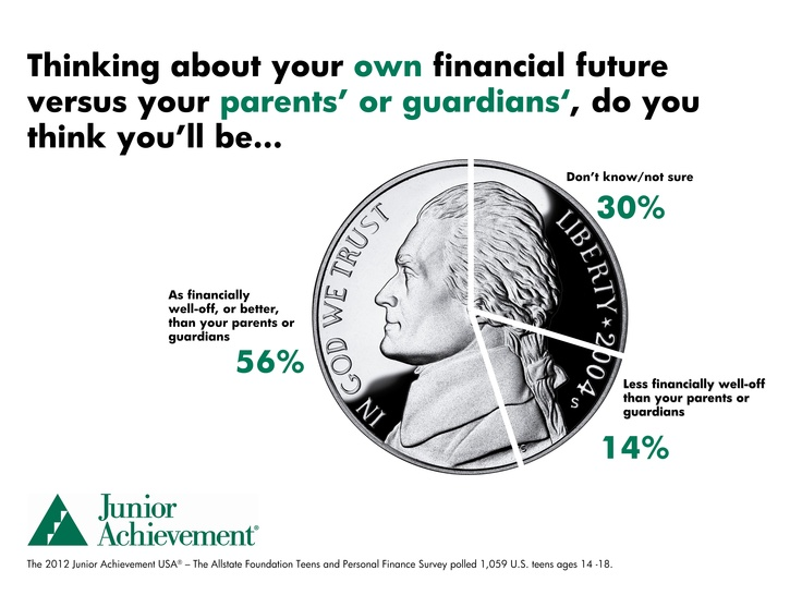 The financial future of our children